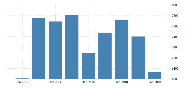 united states real gross domestic product by industry private industries manufacturing durable goods manufacturing machinery manufacturing for michigan fed data