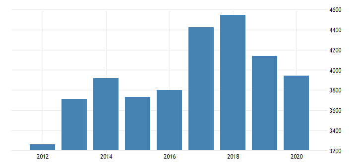 united states real gross domestic product by industry private industries manufacturing durable goods manufacturing machinery manufacturing for minnesota fed data
