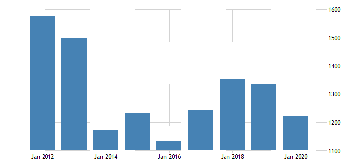 united states real gross domestic product by industry private industries manufacturing durable goods manufacturing machinery manufacturing for mississippi fed data