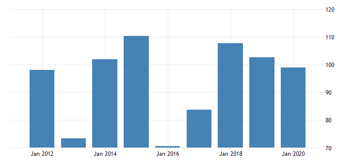 united states real gross domestic product by industry private industries manufacturing durable goods manufacturing machinery manufacturing for montana fed data