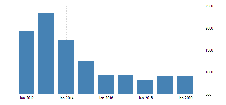 united states real gross domestic product by industry private industries manufacturing durable goods manufacturing machinery manufacturing for nebraska fed data