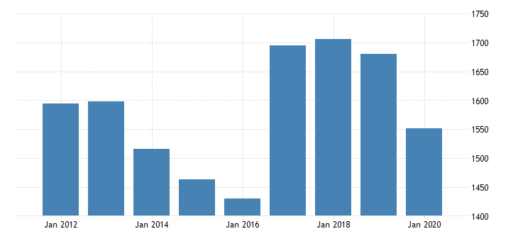 united states real gross domestic product by industry private industries manufacturing durable goods manufacturing machinery manufacturing for new jersey fed data