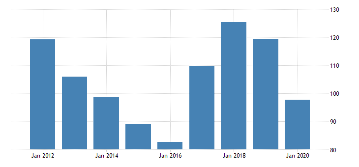 united states real gross domestic product by industry private industries manufacturing durable goods manufacturing machinery manufacturing for new mexico fed data