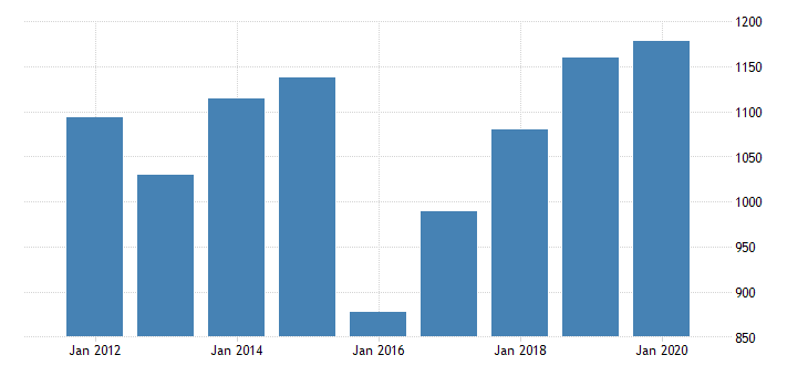united states real gross domestic product by industry private industries manufacturing durable goods manufacturing machinery manufacturing for north dakota fed data