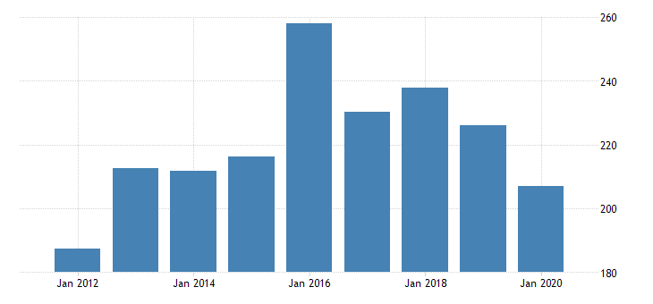 united states real gross domestic product by industry private industries manufacturing durable goods manufacturing machinery manufacturing for rhode island fed data