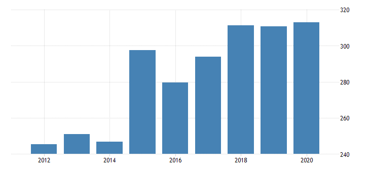 united states real gross domestic product by industry private industries manufacturing durable goods manufacturing machinery manufacturing for vermont fed data