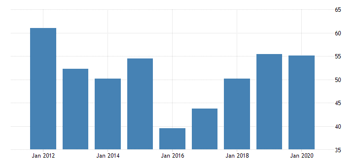 united states real gross domestic product by industry private industries manufacturing durable goods manufacturing machinery manufacturing for wyoming fed data