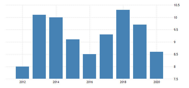 united states real gross domestic product by industry private industries manufacturing durable goods manufacturing miscellaneous manufacturing for alaska fed data