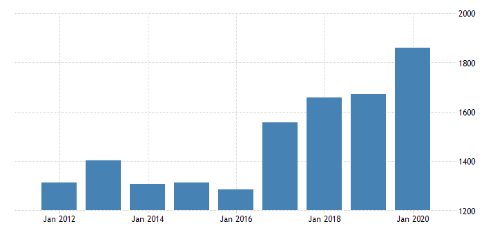 united states real gross domestic product by industry private industries manufacturing durable goods manufacturing miscellaneous manufacturing for arizona fed data