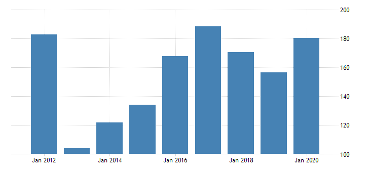united states real gross domestic product by industry private industries manufacturing durable goods manufacturing miscellaneous manufacturing for delaware fed data