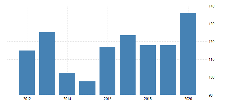 united states real gross domestic product by industry private industries manufacturing durable goods manufacturing miscellaneous manufacturing for idaho fed data