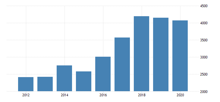 united states real gross domestic product by industry private industries manufacturing durable goods manufacturing miscellaneous manufacturing for michigan fed data