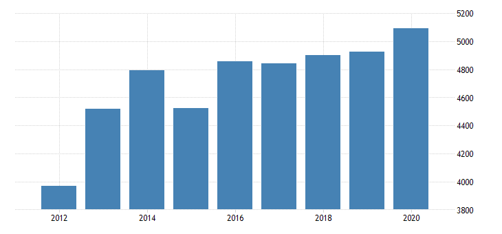 united states real gross domestic product by industry private industries manufacturing durable goods manufacturing miscellaneous manufacturing for minnesota fed data