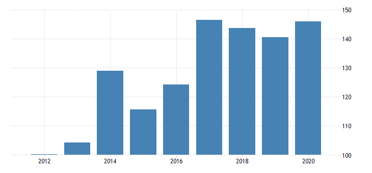 united states real gross domestic product by industry private industries manufacturing durable goods manufacturing miscellaneous manufacturing for montana fed data