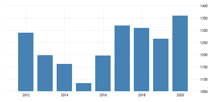 united states real gross domestic product by industry private industries manufacturing durable goods manufacturing miscellaneous manufacturing for nebraska fed data