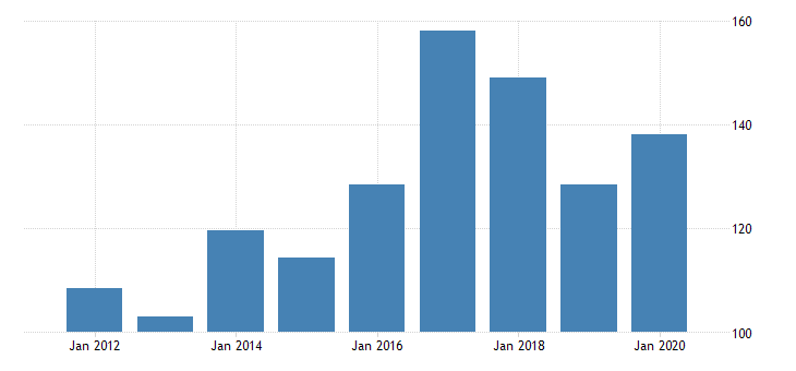 united states real gross domestic product by industry private industries manufacturing durable goods manufacturing miscellaneous manufacturing for new mexico fed data