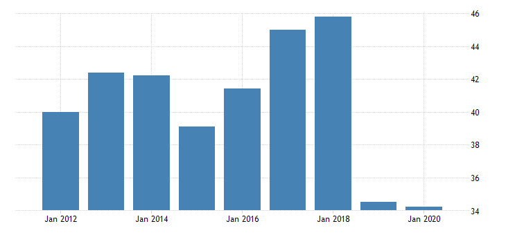 united states real gross domestic product by industry private industries manufacturing durable goods manufacturing miscellaneous manufacturing for north dakota fed data