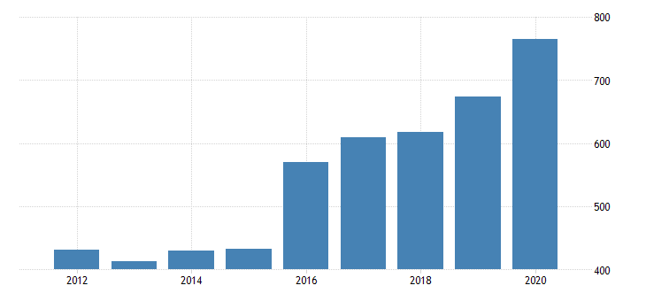 united states real gross domestic product by industry private industries manufacturing durable goods manufacturing motor vehicles bodies and trailers and parts manufacturing for arizona fed data