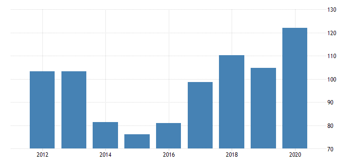 united states real gross domestic product by industry private industries manufacturing durable goods manufacturing motor vehicles bodies and trailers and parts manufacturing for idaho fed data