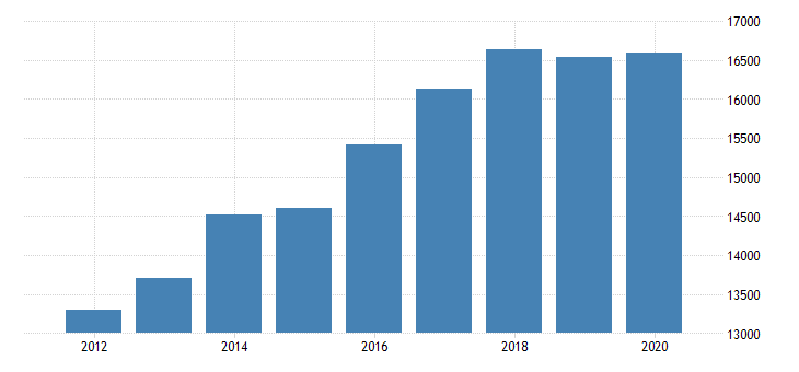 united states real gross domestic product by industry private industries manufacturing durable goods manufacturing motor vehicles bodies and trailers and parts manufacturing for indiana fed data