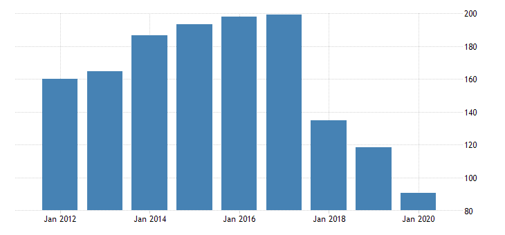 united states real gross domestic product by industry private industries manufacturing durable goods manufacturing motor vehicles bodies and trailers and parts manufacturing for massachusetts fed data
