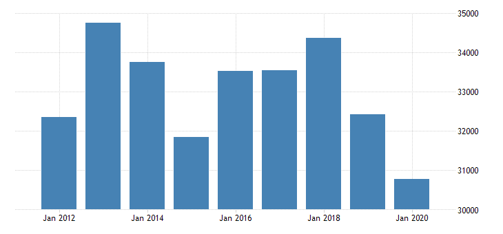 united states real gross domestic product by industry private industries manufacturing durable goods manufacturing motor vehicles bodies and trailers and parts manufacturing for michigan fed data