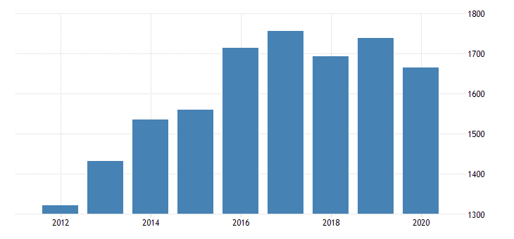united states real gross domestic product by industry private industries manufacturing durable goods manufacturing motor vehicles bodies and trailers and parts manufacturing for mississippi fed data
