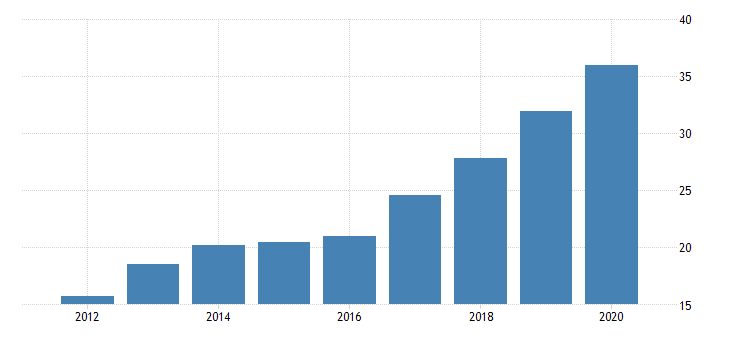 united states real gross domestic product by industry private industries manufacturing durable goods manufacturing motor vehicles bodies and trailers and parts manufacturing for montana fed data