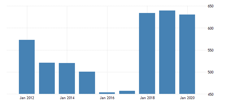 united states real gross domestic product by industry private industries manufacturing durable goods manufacturing motor vehicles bodies and trailers and parts manufacturing for nebraska fed data