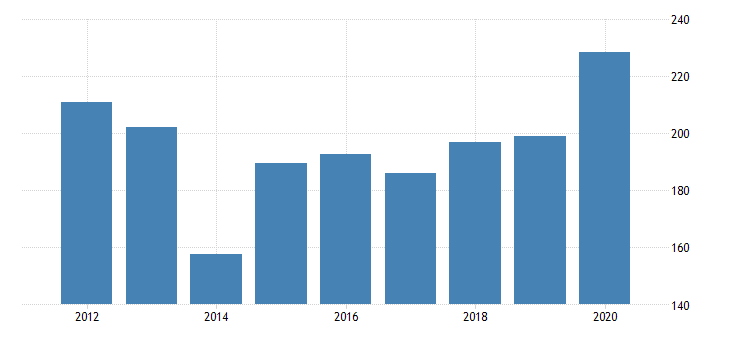 united states real gross domestic product by industry private industries manufacturing durable goods manufacturing motor vehicles bodies and trailers and parts manufacturing for new jersey fed data