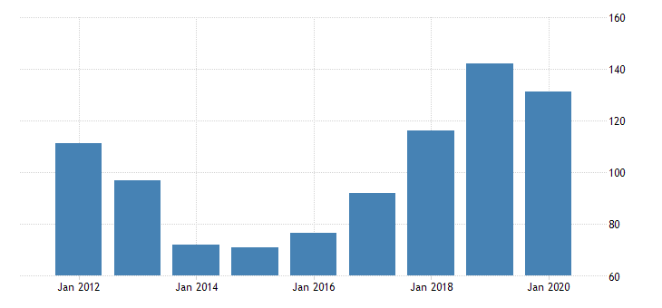 united states real gross domestic product by industry private industries manufacturing durable goods manufacturing motor vehicles bodies and trailers and parts manufacturing for north dakota fed data