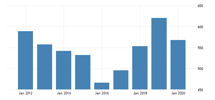 united states real gross domestic product by industry private industries manufacturing durable goods manufacturing motor vehicles bodies and trailers and parts manufacturing for oregon fed data
