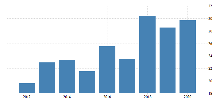 united states real gross domestic product by industry private industries manufacturing durable goods manufacturing motor vehicles bodies and trailers and parts manufacturing for rhode island fed data