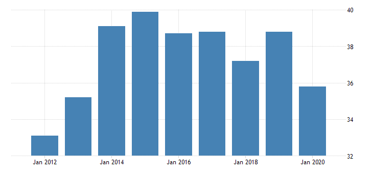 united states real gross domestic product by industry private industries manufacturing durable goods manufacturing motor vehicles bodies and trailers and parts manufacturing for vermont fed data