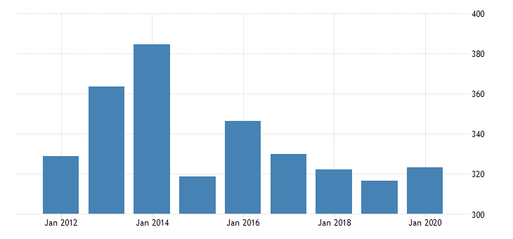 united states real gross domestic product by industry private industries manufacturing durable goods manufacturing nonmetallic mineral products manufacturing for arkansas fed data