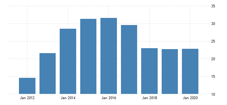 united states real gross domestic product by industry private industries manufacturing durable goods manufacturing nonmetallic mineral products manufacturing for district of columbia fed data