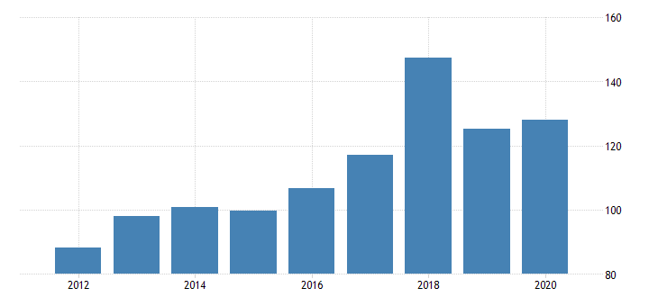united states real gross domestic product by industry private industries manufacturing durable goods manufacturing nonmetallic mineral products manufacturing for idaho fed data