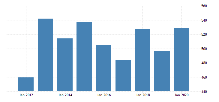 united states real gross domestic product by industry private industries manufacturing durable goods manufacturing nonmetallic mineral products manufacturing for kansas fed data