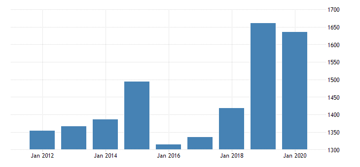 united states real gross domestic product by industry private industries manufacturing durable goods manufacturing nonmetallic mineral products manufacturing for michigan fed data