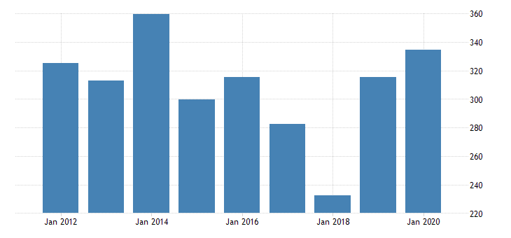 united states real gross domestic product by industry private industries manufacturing durable goods manufacturing nonmetallic mineral products manufacturing for mississippi fed data