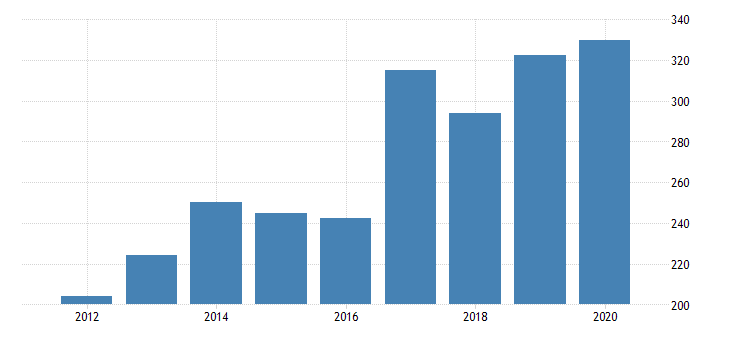 united states real gross domestic product by industry private industries manufacturing durable goods manufacturing nonmetallic mineral products manufacturing for nebraska fed data