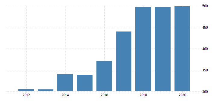 united states real gross domestic product by industry private industries manufacturing durable goods manufacturing nonmetallic mineral products manufacturing for nevada fed data