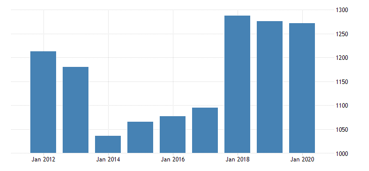 united states real gross domestic product by industry private industries manufacturing durable goods manufacturing nonmetallic mineral products manufacturing for new jersey fed data