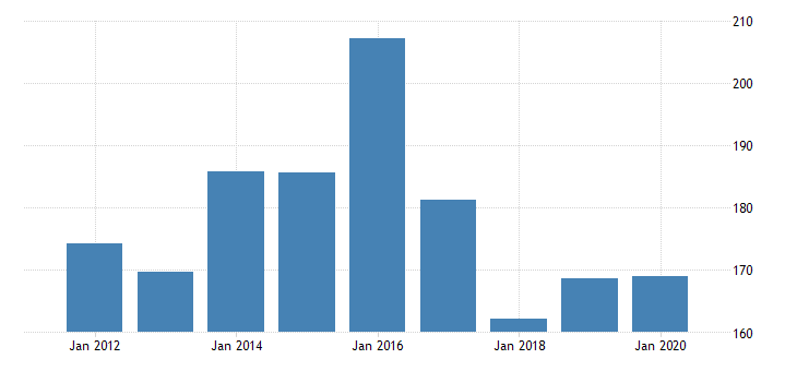 united states real gross domestic product by industry private industries manufacturing durable goods manufacturing nonmetallic mineral products manufacturing for new mexico fed data
