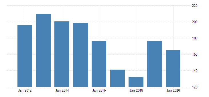 united states real gross domestic product by industry private industries manufacturing durable goods manufacturing nonmetallic mineral products manufacturing for north dakota fed data