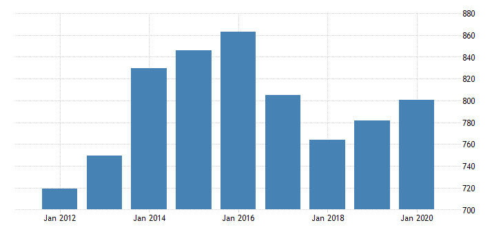 united states real gross domestic product by industry private industries manufacturing durable goods manufacturing nonmetallic mineral products manufacturing for oklahoma fed data
