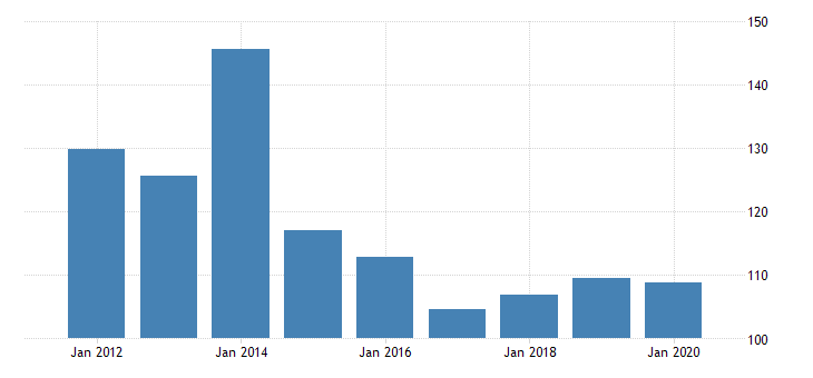 united states real gross domestic product by industry private industries manufacturing durable goods manufacturing nonmetallic mineral products manufacturing for vermont fed data