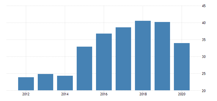 united states real gross domestic product by industry private industries manufacturing durable goods manufacturing other transportation equipment manufacturing for alaska fed data