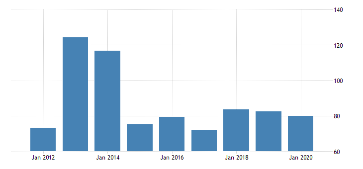 united states real gross domestic product by industry private industries manufacturing durable goods manufacturing other transportation equipment manufacturing for delaware fed data