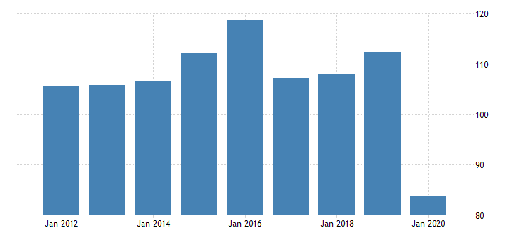 united states real gross domestic product by industry private industries manufacturing durable goods manufacturing other transportation equipment manufacturing for idaho fed data